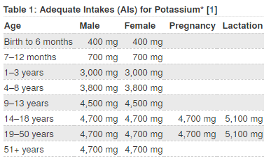 minerals body need normal functioning potassium daily intake